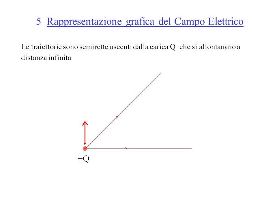 5 Rappresentazione grafica del Campo Elettrico Le traiettorie sono semirette uscenti dalla carica Q che si allontanano a distanza infinita
