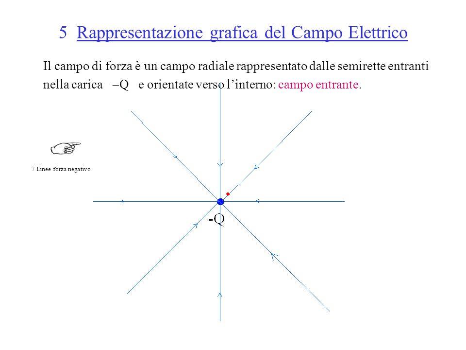 5 Rappresentazione grafica del Campo Elettrico Il campo di forza è un campo radiale rappresentato dalle semirette entranti nella carica  Q e orientate verso l'interno: campo entrante.