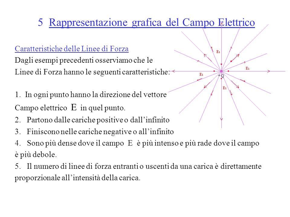 5 Rappresentazione grafica del Campo Elettrico Caratteristiche delle Linee di Forza Dagli esempi precedenti osserviamo che le Linee di Forza hanno le seguenti caratteristiche: 1.