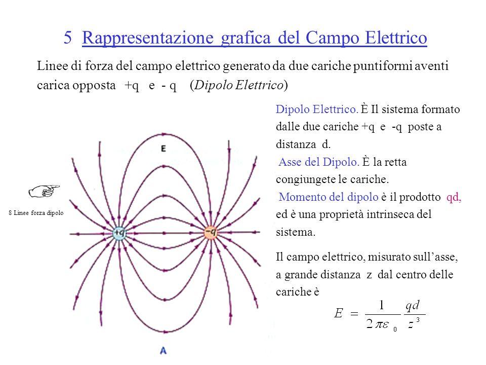 5 Rappresentazione grafica del Campo Elettrico Linee di forza del campo elettrico generato da due cariche puntiformi aventi carica opposta +q e - q (Dipolo Elettrico) Dipolo Elettrico.