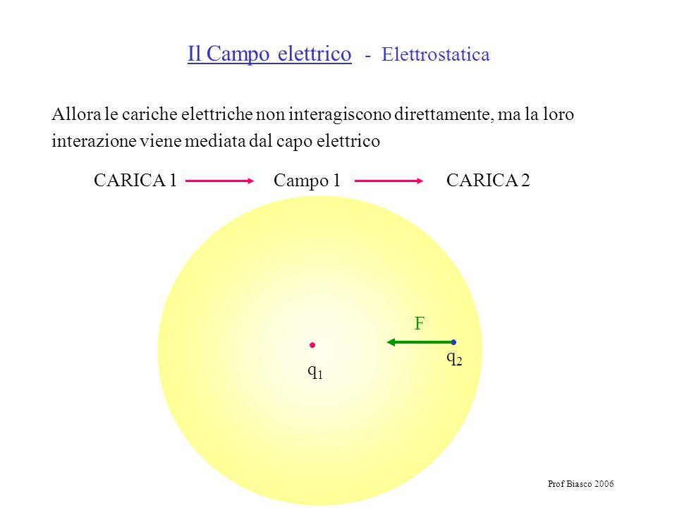 Prof Biasco 2006 Allora le cariche elettriche non interagiscono direttamente, ma la loro interazione viene mediata dal capo elettrico CARICA 1 Campo 1 CARICA 2 Il Campo elettrico - Elettrostatica q1q1 q2q2 F