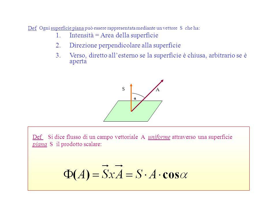 Def Si dice flusso di un campo vettoriale A uniforme attraverso una superficie piana S il prodotto scalare: Def Ogni superficie piana può essere rappresentata mediante un vettore S che ha: 1.Intensità = Area della superficie 2.Direzione perpendicolare alla superficie 3.Verso, diretto all'esterno se la superficie è chiusa, arbitrario se è aperta  A S