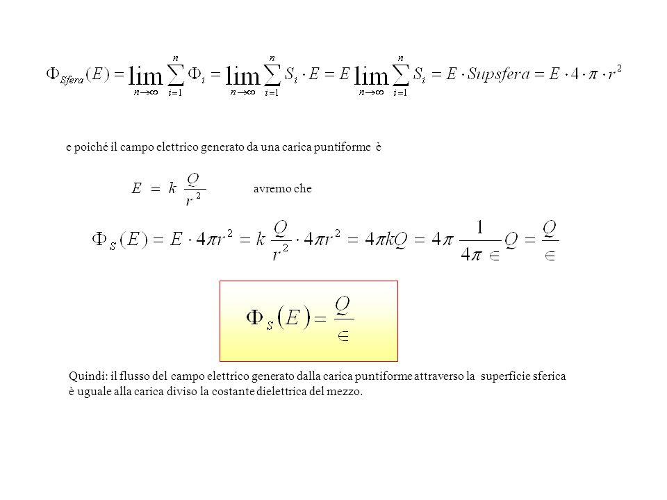 e poiché il campo elettrico generato da una carica puntiforme è avremo che Quindi: il flusso del campo elettrico generato dalla carica puntiforme attraverso la superficie sferica è uguale alla carica diviso la costante dielettrica del mezzo.