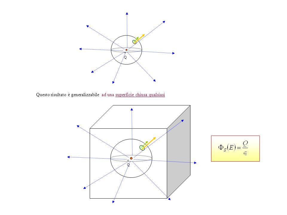 +Q+Q +Q+Q Questo risultato è generalizzabile ad una superficie chiusa qualsiasi