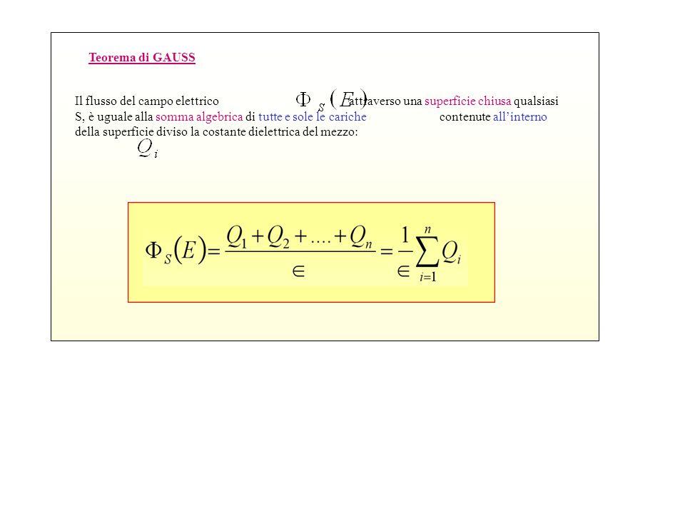 Il flusso del campo elettrico attraverso una superficie chiusa qualsiasi S, è uguale alla somma algebrica di tutte e sole le cariche contenute all'interno della superficie diviso la costante dielettrica del mezzo: Teorema di GAUSS