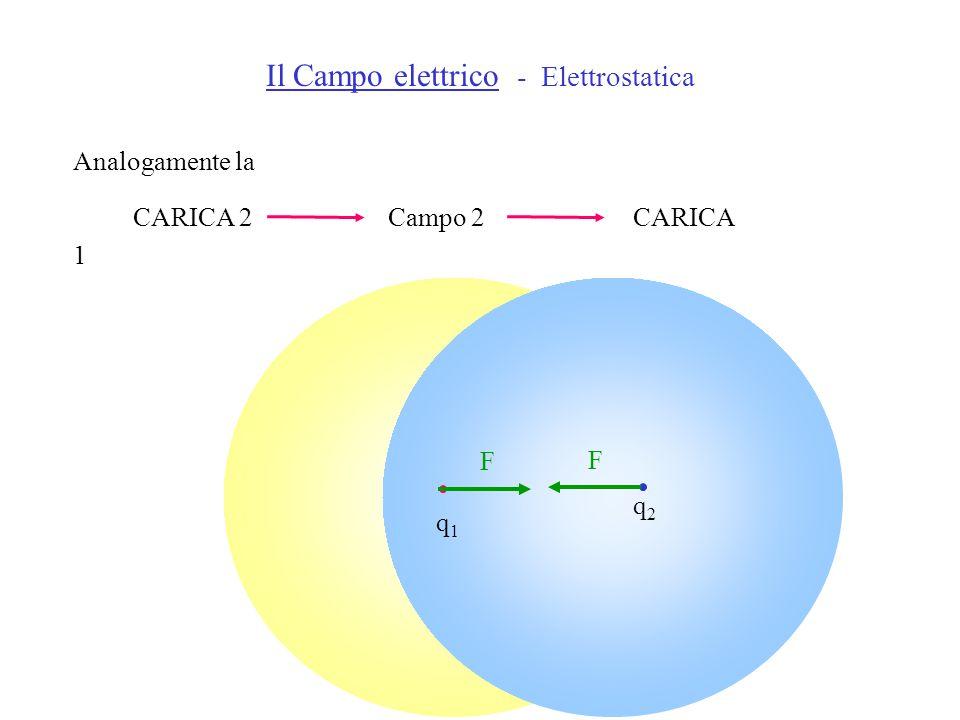 Analogamente la CARICA 2 Campo 2 CARICA 1 Il Campo elettrico - Elettrostatica q1q1 q2q2 F F