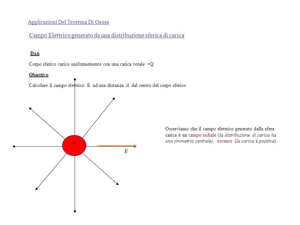 Dati Corpo sferico carico uniformemente con una carica totale +Q Obiettivo Calcolare il campo elettrico E ad una distanza d dal centro del corpo sferico +Q Applicazioni Del Teorema Di Gauss Campo Elettrico generato da una distribuzione sferica di carica Osserviamo che il campo elettrico generato dalla sfera carica è un campo radiale (la distribuzione di carica ha una simmetria centrale), uscente (la carica è positiva).