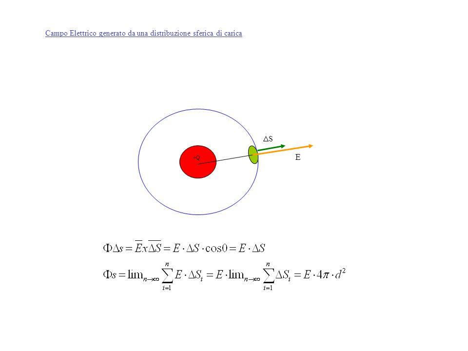 +Q SS E Campo Elettrico generato da una distribuzione sferica di carica
