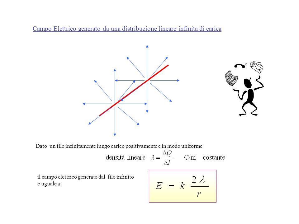 Campo Elettrico generato da una distribuzione lineare infinita di carica Dato un filo infinitamente lungo carico positivamente e in modo uniforme il campo elettrico generato dal filo infinito è uguale a:
