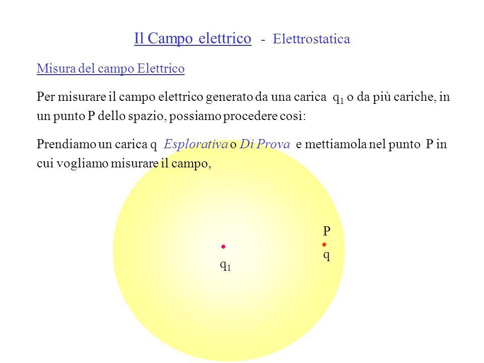 q1q1 Misura del campo Elettrico Per misurare il campo elettrico generato da una carica q 1 o da più cariche, in un punto P dello spazio, possiamo procedere così: Prendiamo un carica q Esplorativa o Di Prova e mettiamola nel punto P in cui vogliamo misurare il campo, q P