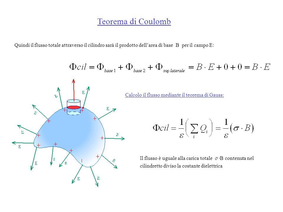 Quindi il flusso totale attraverso il cilindro sarà il prodotto dell'area di base B per il campo E: Calcolo il flusso mediante il teorema di Gauss: Il flusso è uguale alla carica totale   B contenuta nel cilindretto diviso la costante dielettrica Teorema di Coulomb