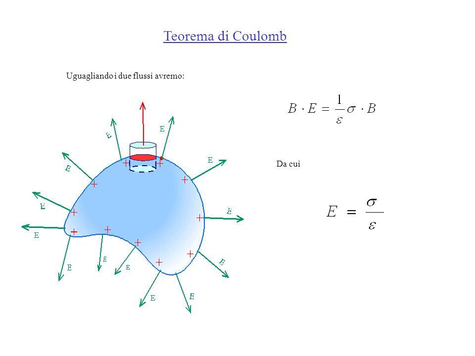 Uguagliando i due flussi avremo: Da cui Teorema di Coulomb