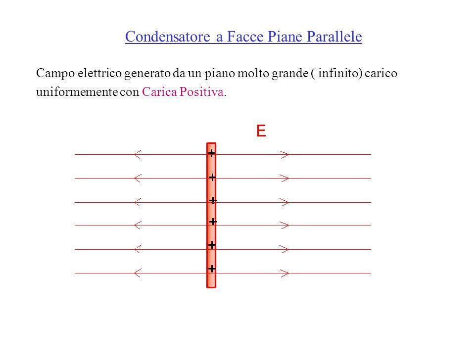 Campo elettrico generato da un piano molto grande ( infinito) carico uniformemente con Carica Positiva.
