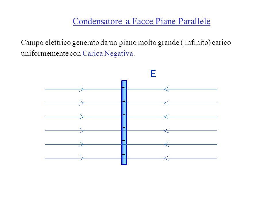 Campo elettrico generato da un piano molto grande ( infinito) carico uniformemente con Carica Negativa.