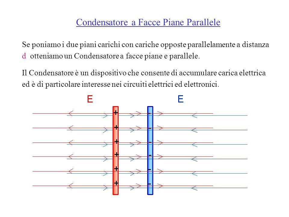 Se poniamo i due piani carichi con cariche opposte parallelamente a distanza d otteniamo un Condensatore a facce piane e parallele.