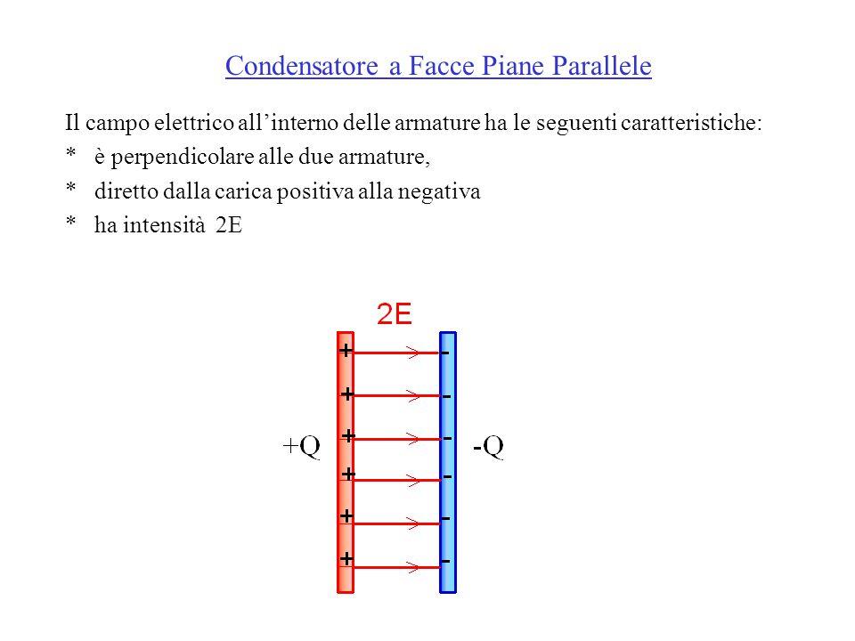 Il campo elettrico all'interno delle armature ha le seguenti caratteristiche: * è perpendicolare alle due armature, * diretto dalla carica positiva alla negativa * ha intensità 2E Condensatore a Facce Piane Parallele