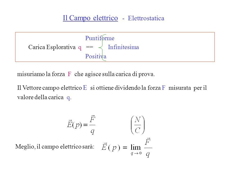 Puntiforme Carica Esplorativa q == Infinitesima Positiva Il Campo elettrico - Elettrostatica misuriamo la forza F che agisce sulla carica di prova.
