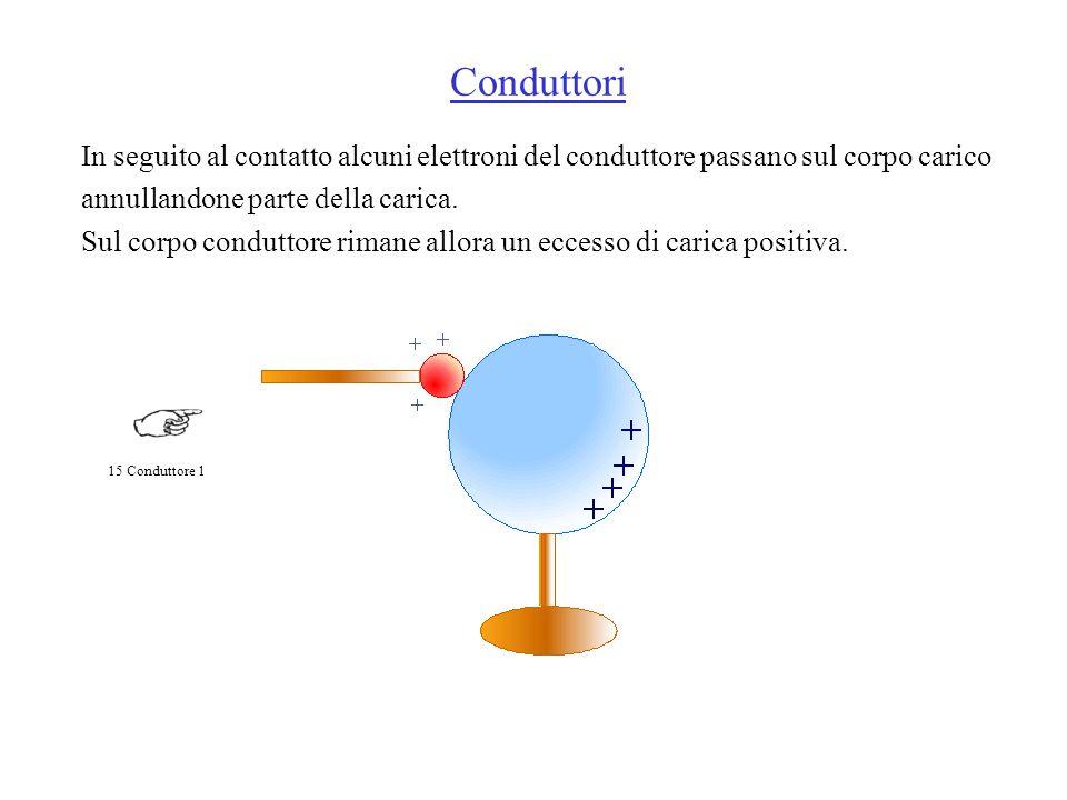 In seguito al contatto alcuni elettroni del conduttore passano sul corpo carico annullandone parte della carica.