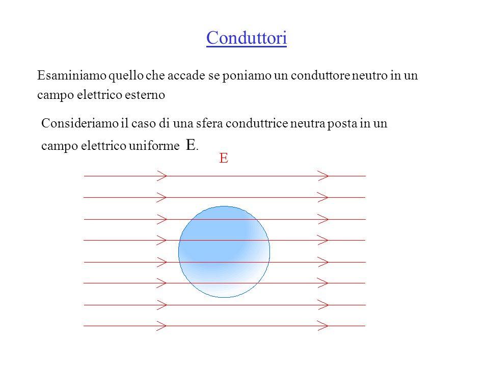 Esaminiamo quello che accade se poniamo un conduttore neutro in un campo elettrico esterno Consideriamo il caso di una sfera conduttrice neutra posta in un campo elettrico uniforme E.
