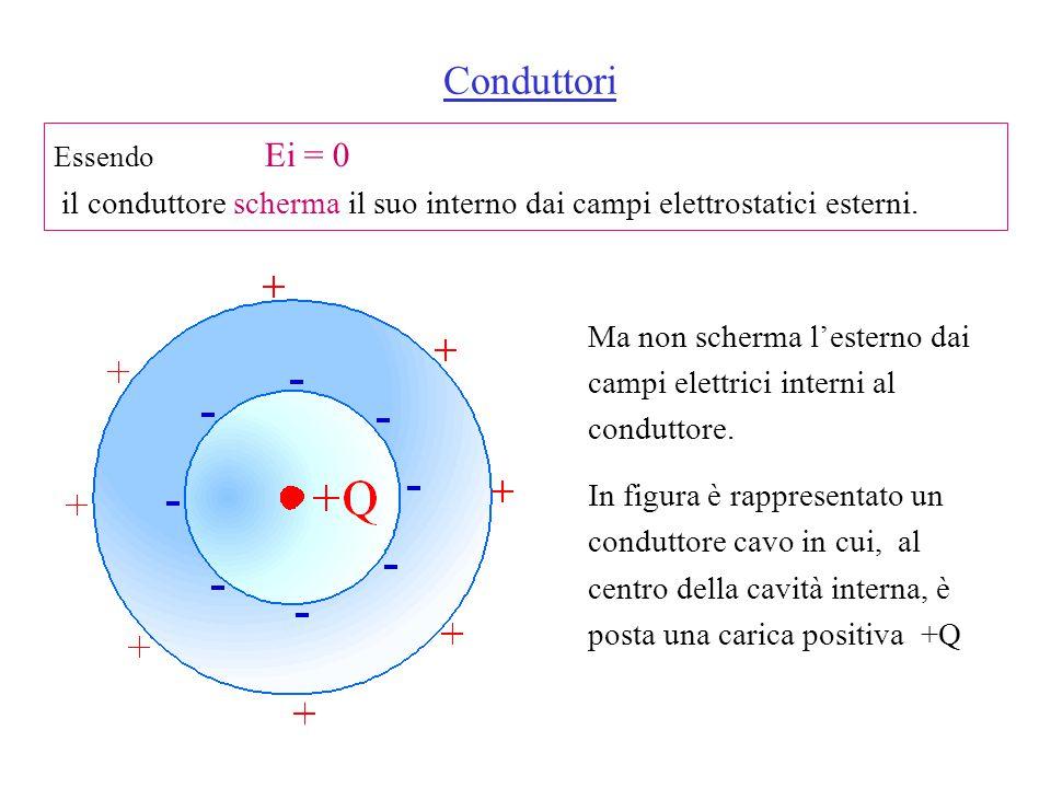 Essendo Ei = 0 il conduttore scherma il suo interno dai campi elettrostatici esterni.