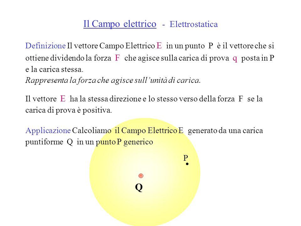 Definizione Il vettore Campo Elettrico E in un punto P è il vettore che si ottiene dividendo la forza F che agisce sulla carica di prova q posta in P e la carica stessa.