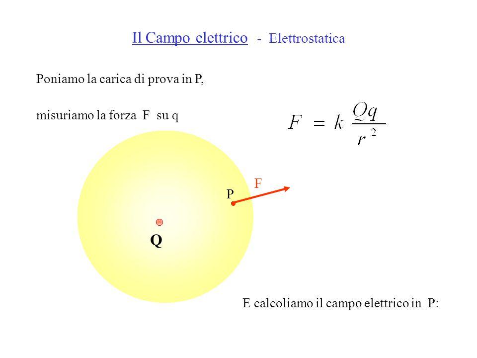 Q P E calcoliamo il campo elettrico in P: Il Campo elettrico - Elettrostatica Poniamo la carica di prova in P, misuriamo la forza F su q F
