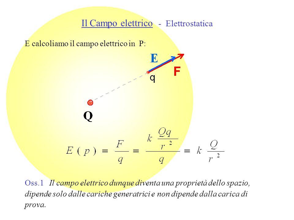 E calcoliamo il campo elettrico in P: Il Campo elettrico - Elettrostatica Oss.1 Il campo elettrico dunque diventa una proprietà dello spazio, dipende solo dalle cariche generatrici e non dipende dalla carica di prova.