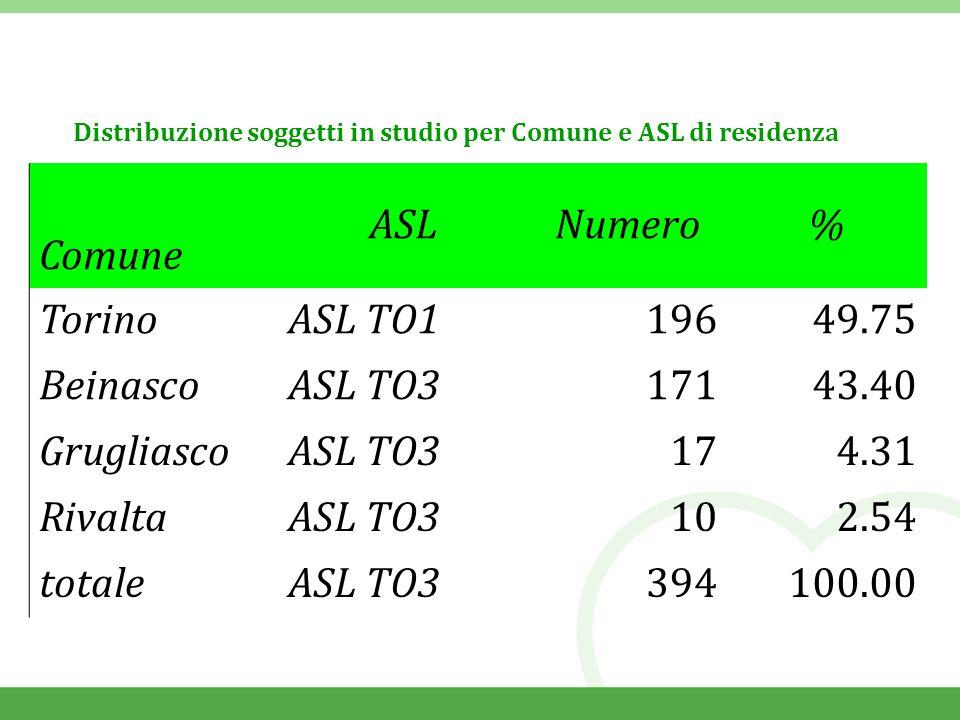 Distribuzione soggetti in studio per Comune e ASL di residenza Comune ASLNumero% TorinoASL TO119649.75 BeinascoASL TO317143.40 GrugliascoASL TO3174.31 RivaltaASL TO3102.54 totaleASL TO3394100.00