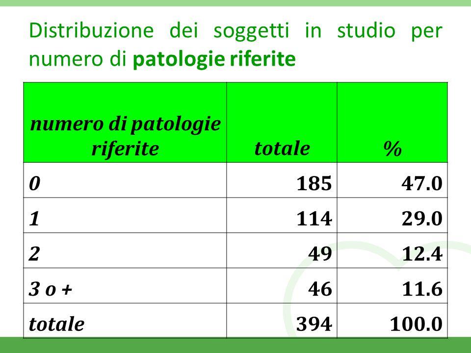 Distribuzione dei soggetti in studio per numero di patologie riferite numero di patologie riferitetotale% 018547.0 111429.0 24912.4 3 o +4611.6 totale394100.0