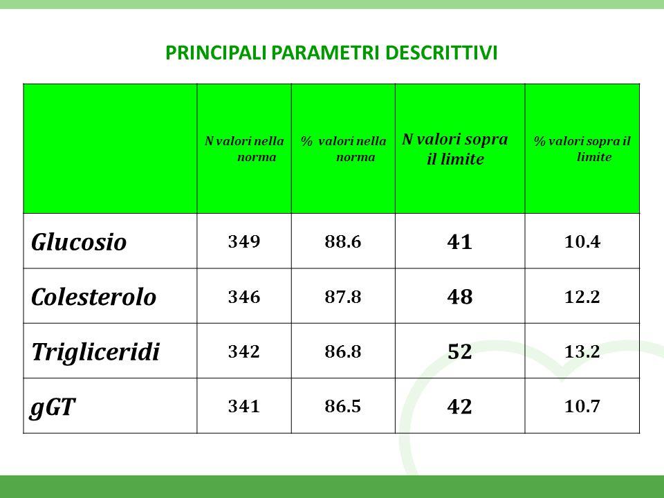 N valori nella norma % valori nella norma N valori sopra il limite % valori sopra il limite Glucosio 34988.6 41 10.4 Colesterolo 34687.8 48 12.2 Trigliceridi 34286.8 52 13.2 gGT 34186.5 42 10.7 PRINCIPALI PARAMETRI DESCRITTIVI
