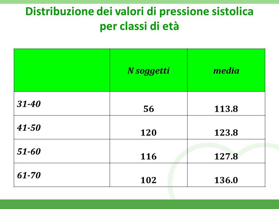 Distribuzione dei valori di pressione sistolica per classi di età N soggettimedia 31-40 56113.8 41-50 120123.8 51-60 116127.8 61-70 102136.0