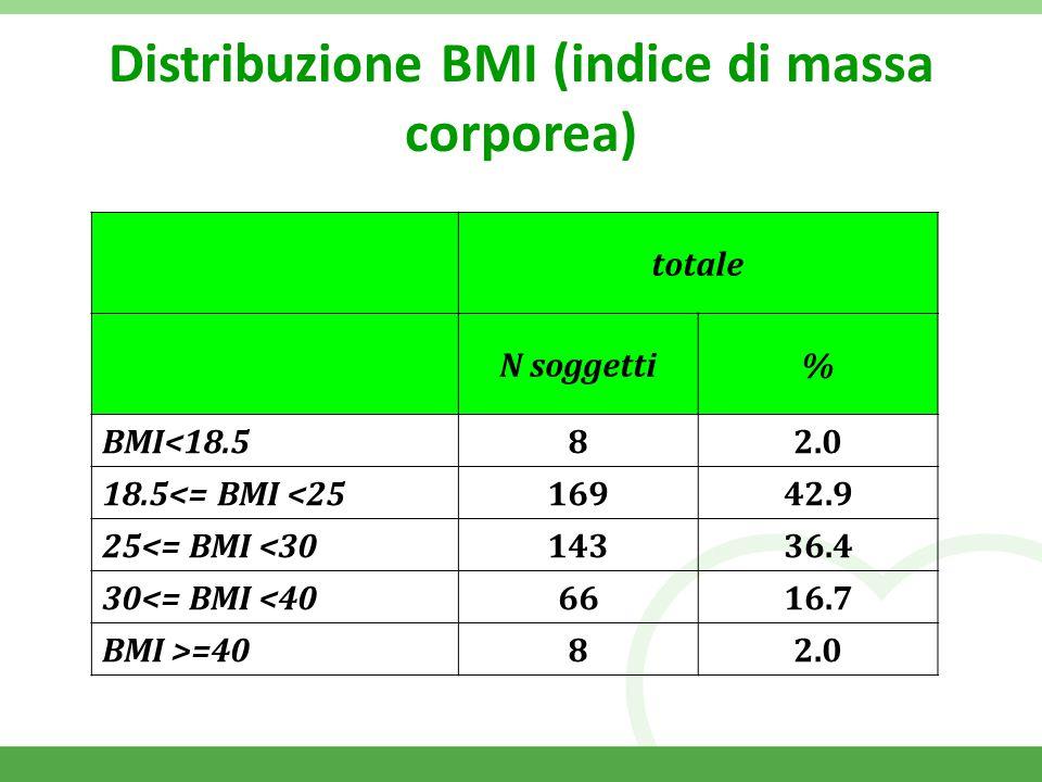 Distribuzione BMI (indice di massa corporea) totale N soggetti% BMI<18.5 82.0 18.5<= BMI <25 16942.9 25<= BMI <30 14336.4 30<= BMI <40 6616.7 BMI >=40 82.0