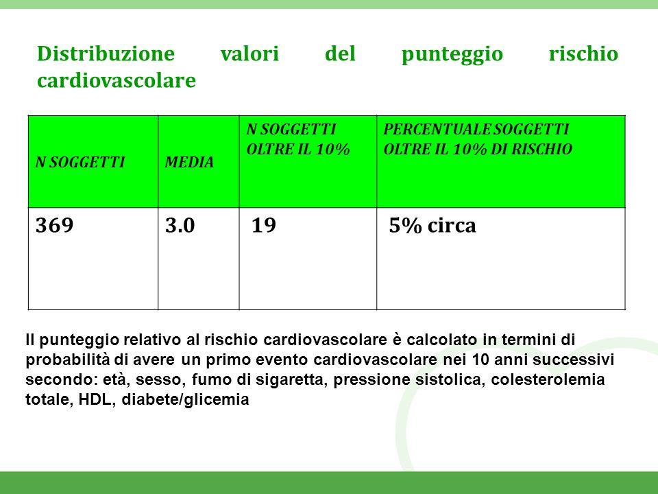 Distribuzione valori del punteggio rischio cardiovascolare Il punteggio relativo al rischio cardiovascolare è calcolato in termini di probabilità di avere un primo evento cardiovascolare nei 10 anni successivi secondo: età, sesso, fumo di sigaretta, pressione sistolica, colesterolemia totale, HDL, diabete/glicemia N SOGGETTIMEDIA N SOGGETTI OLTRE IL 10% PERCENTUALE SOGGETTI OLTRE IL 10% DI RISCHIO 3693.0 19 5% circa