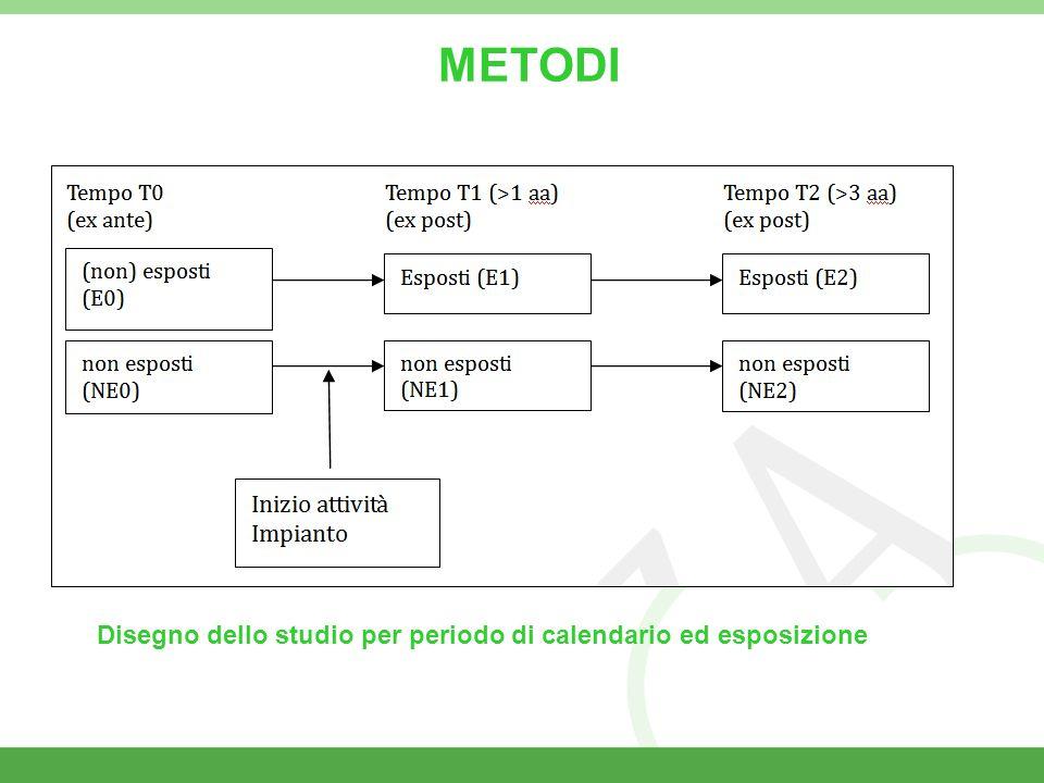 Disegno dello studio per periodo di calendario ed esposizione METODI