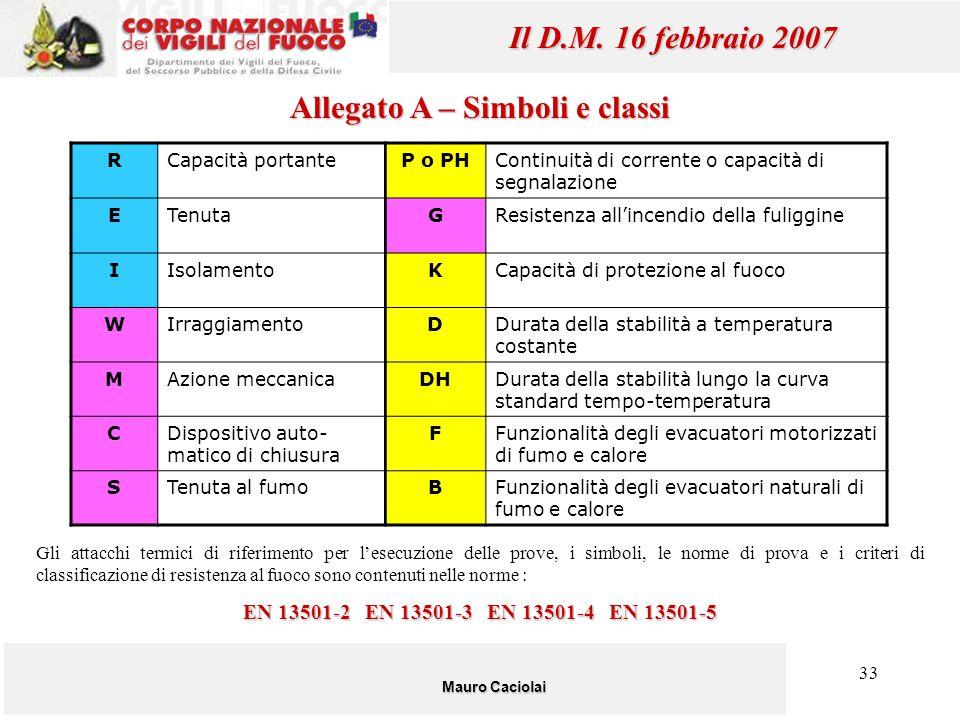 33 Mauro Caciolai Il D.M. 16 febbraio 2007 RCapacità portanteP o PHContinuità di corrente o capacità di segnalazione ETenutaGResistenza all'incendio d