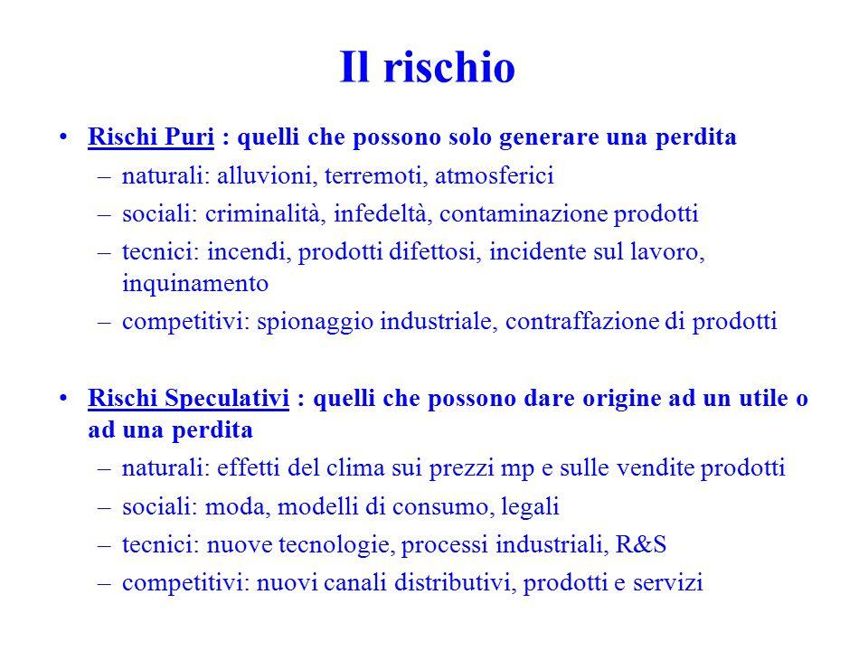 RISCHIO IMPRENDITORIALE RI RISCHIO STRATEGICO (O SPECULATIVO) RS RISCHIO NON COMPETITIVO (O PURO) RP ERRORI DI PIANIFICAZIONE STRATEGICA ED OPERATIVA