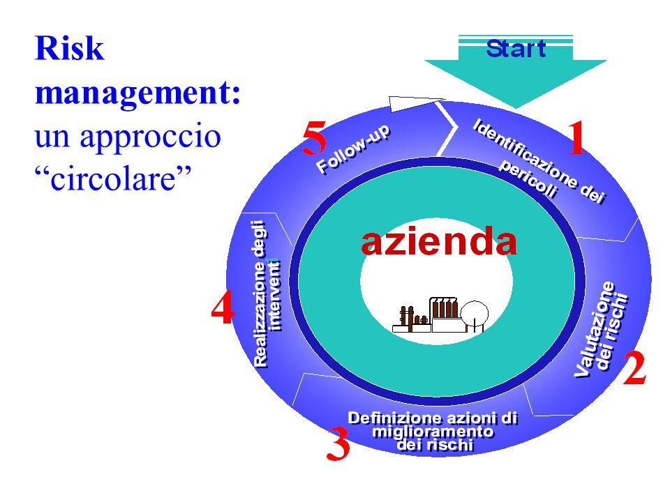 Risk Management gestione integrata dei rischi in azienda, mediante conoscenza, eliminazione, riduzione, trasferimento e controllo dei rischi stessi