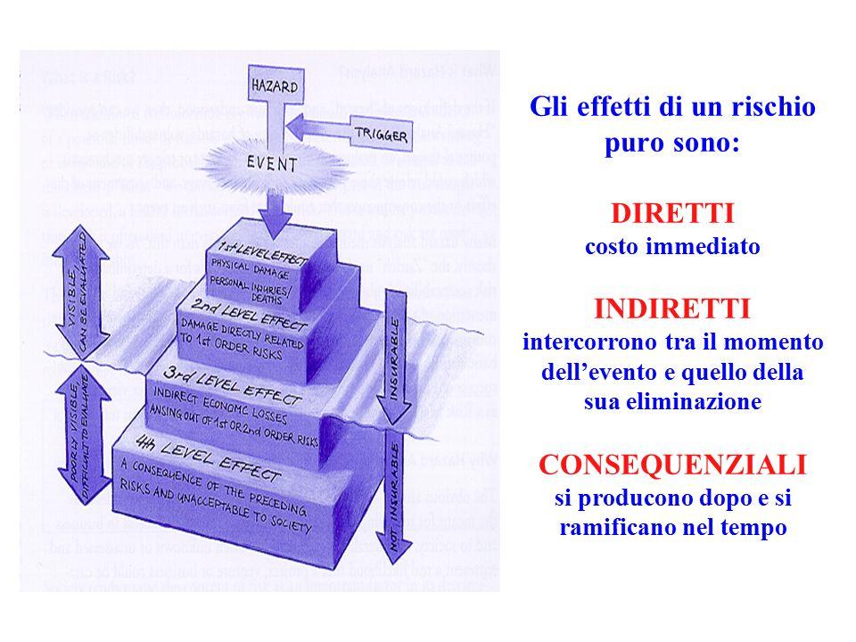 """Audit (interni / esterni) Sopralluoghi Politiche di self-inspection analisi dei rischi """"team based"""" (Fault Tree Analysis, Hazop, FMEA) Identificazione"""