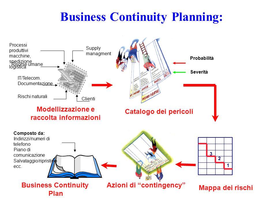 QA/QC Risorse Umane Modellizzazione dei processi principali MATERIE PRIME PRODOTTI FINITI
