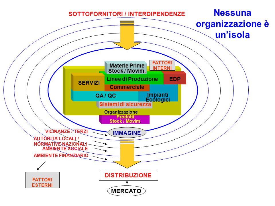 Gestione delle conseguenze: modifica dello scenario originale: Scenario ORIGINALE Scenario TARGET