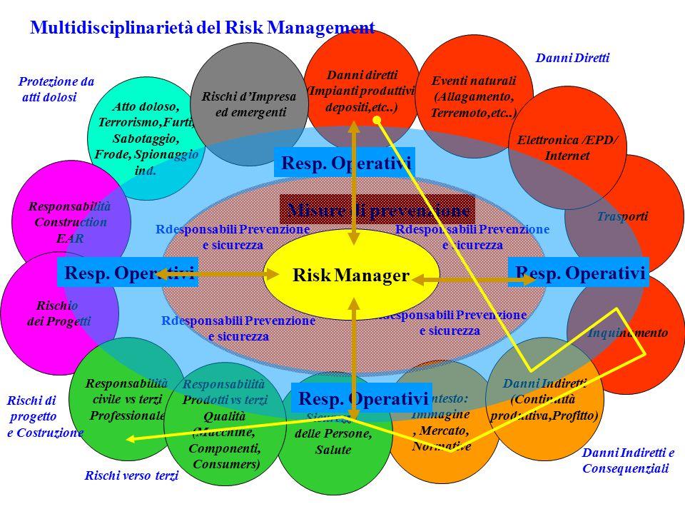 Il Risk Management si può fare in tanti modi..... Tanto non succede…. No RM….. Quanto costa un impianto di prevenzione antincendio ? Loss prevention t