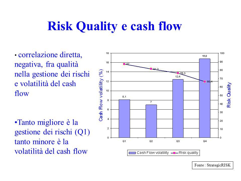 Risk Quality ed esperienza sinistri Risk Quality decrescente Total losses (US$ millions) Fonte : StrategicRISK correlazione diretta, negativa, fra qua