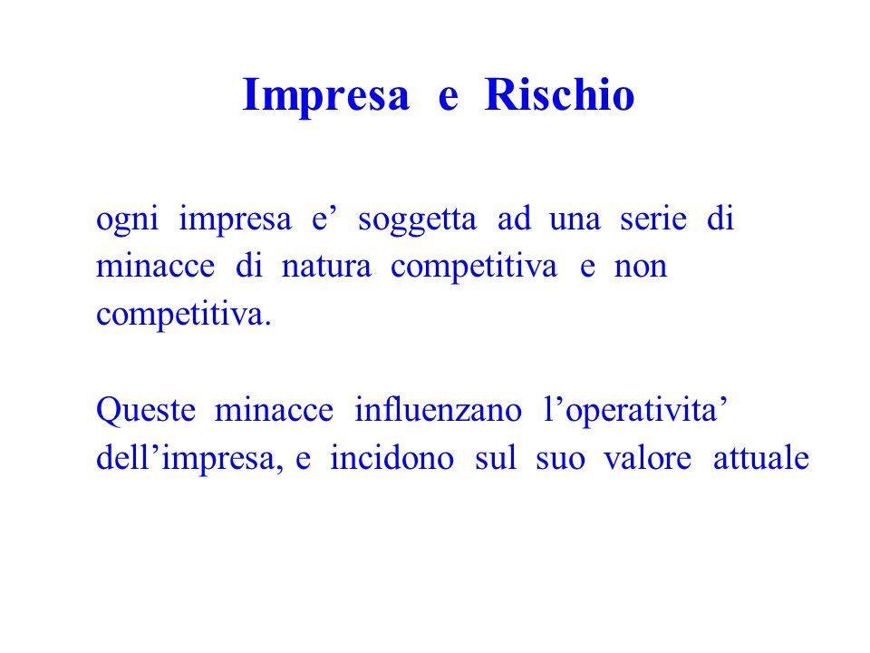 Impresa e Rischio ogni impresa e' soggetta ad una serie di minacce di natura competitiva e non competitiva.