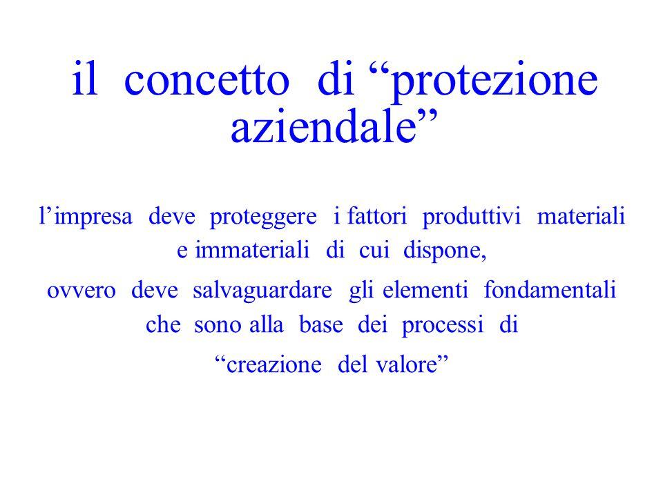 il concetto di protezione aziendale l'impresa deve proteggere i fattori produttivi materiali e immateriali di cui dispone, ovvero deve salvaguardare gli elementi fondamentali che sono alla base dei processi di creazione del valore