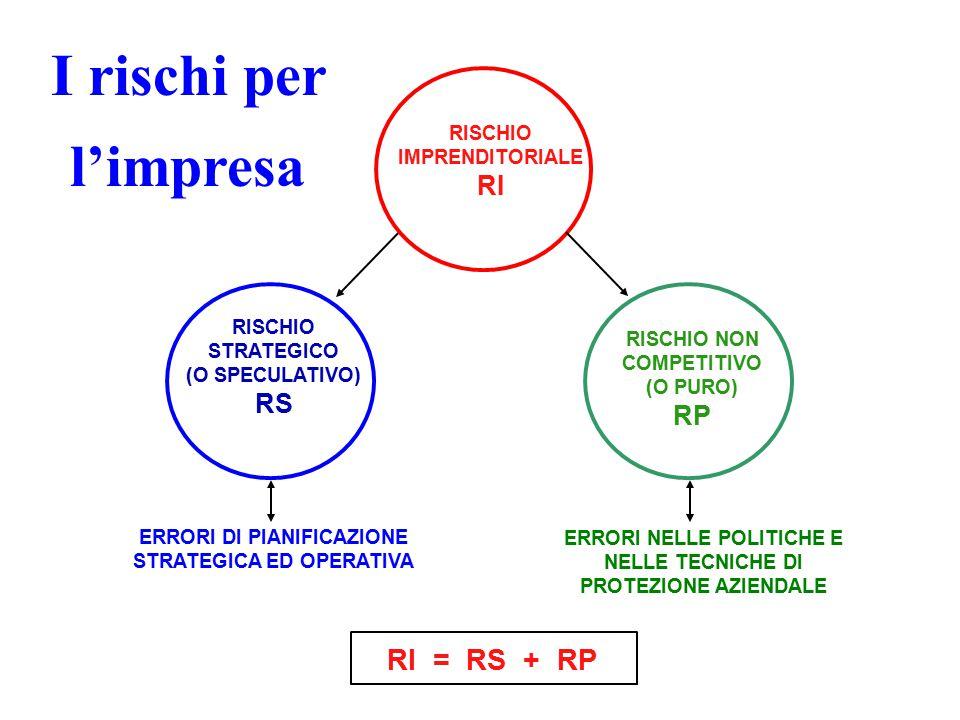 RISCHIO IMPRENDITORIALE RI RISCHIO STRATEGICO (O SPECULATIVO) RS RISCHIO NON COMPETITIVO (O PURO) RP ERRORI DI PIANIFICAZIONE STRATEGICA ED OPERATIVA ERRORI NELLE POLITICHE E NELLE TECNICHE DI PROTEZIONE AZIENDALE RI = RS + RP I rischi per l'impresa