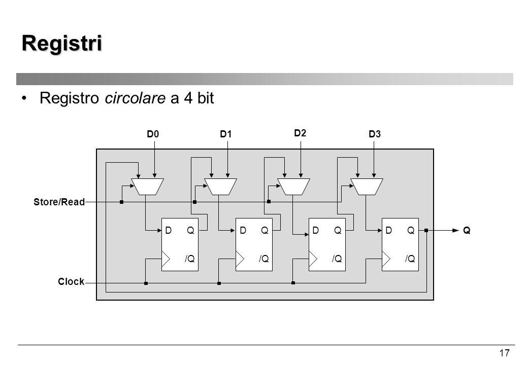 17 Registri Registro circolare a 4 bit D /Q QD QD Q D0D1D3 Q Clock D /Q Q D2 Store/Read