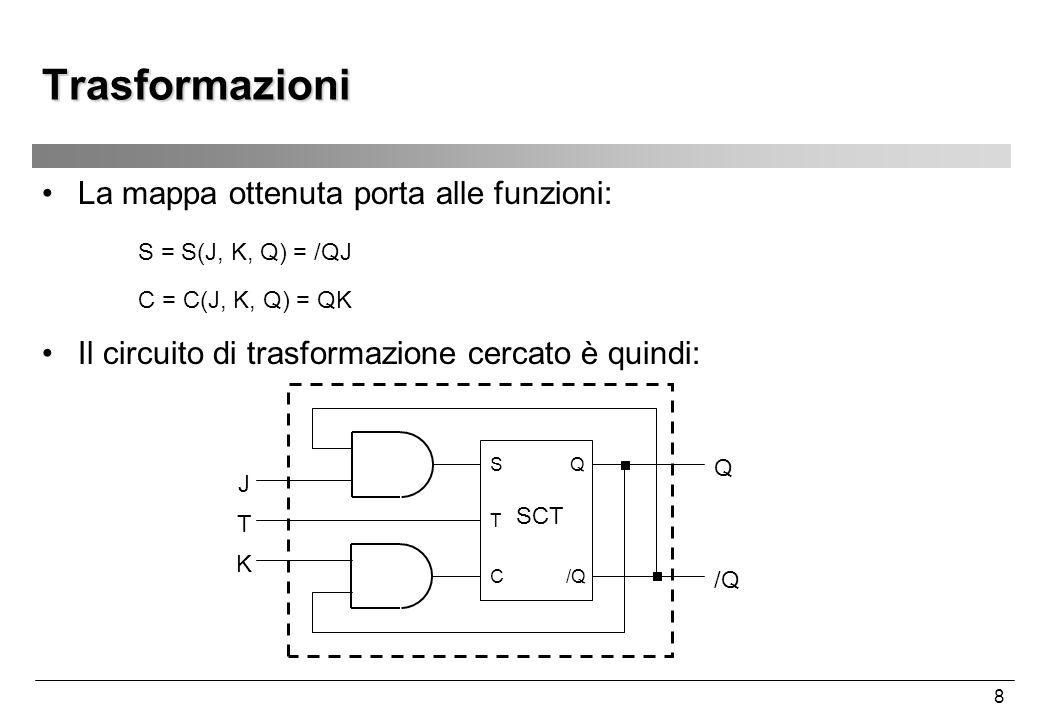 8 Trasformazioni La mappa ottenuta porta alle funzioni: S = S(J, K, Q) = /QJ C = C(J, K, Q) = QK Il circuito di trasformazione cercato è quindi: SCT C