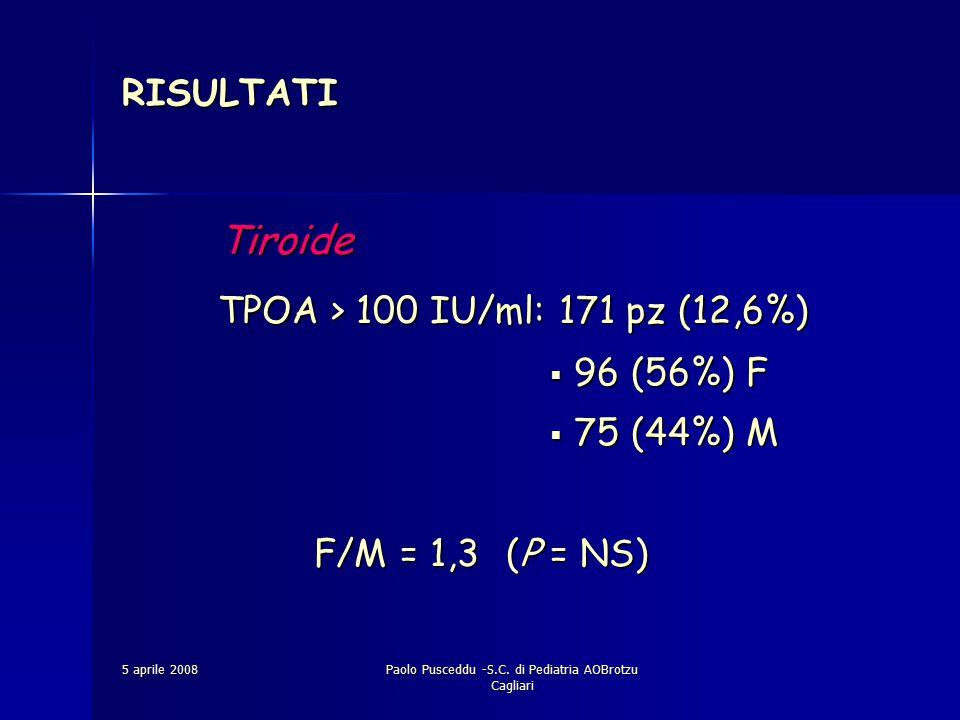5 aprile 2008Paolo Pusceddu -S.C. di Pediatria AOBrotzu Cagliari RISULTATI Tiroide TPOA > 100 IU/ml: 171 pz (12,6%)  96 (56%) F  75 (44%) M F/M = 1,