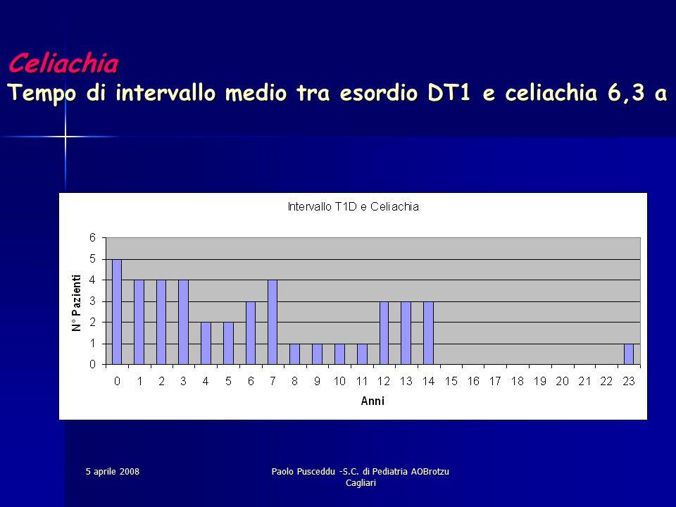 5 aprile 2008Paolo Pusceddu -S.C. di Pediatria AOBrotzu Cagliari Celiachia Tempo di intervallo medio tra esordio DT1 e celiachia 6,3 a Celiachia Tempo
