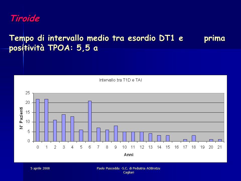 5 aprile 2008Paolo Pusceddu -S.C. di Pediatria AOBrotzu Cagliari Tiroide Tempo di intervallo medio tra esordio DT1 e prima positività TPOA: 5,5 a